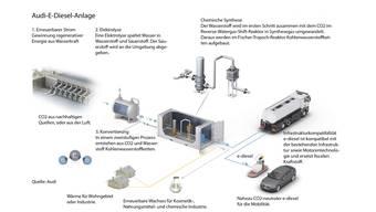 So funktioniert die E-Diesel-Anlage von Audi in Laufenburg.