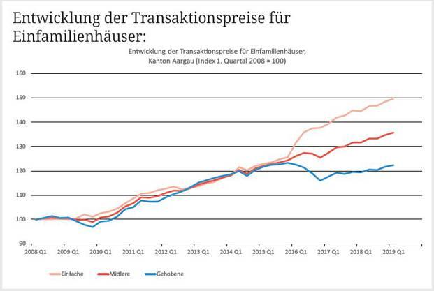 Entwicklung der Transaktionspreise für Einfamilienhäuser im Kanton Aargau