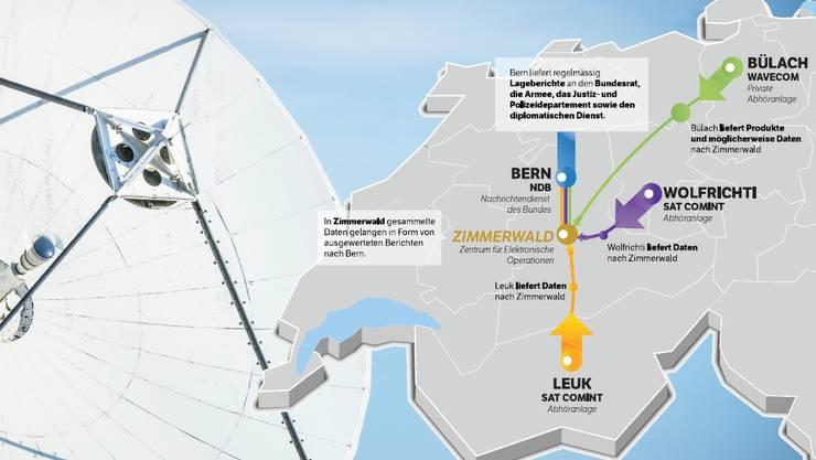 So gelangen Daten und Produkte nach Bern