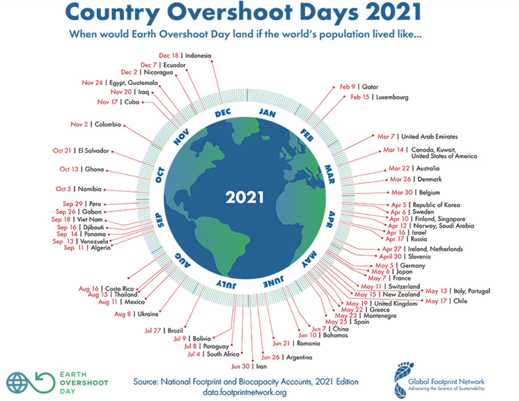 Screenshot Earth Overshoot Day