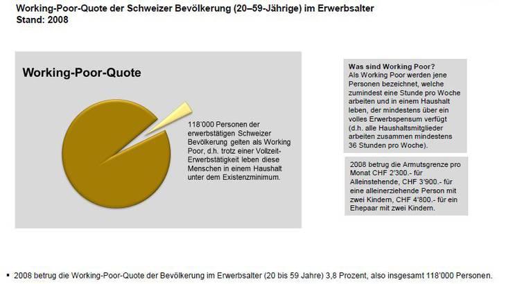 Working-Poor-Quote in der Schweiz 2008 (Bundesamt für Statistik)