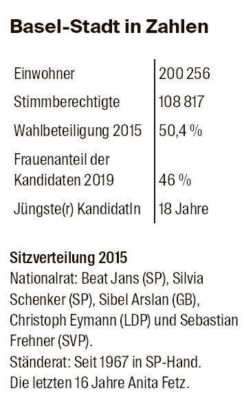 Basel-Stadt in Zahlen