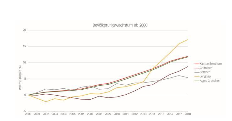 Bevölkerung wächst in Lengnau am schnellsten