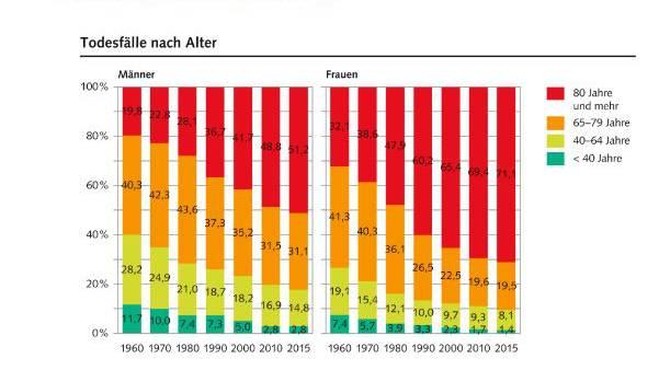 Lebenserwartung Schweiz: Männer holen auf