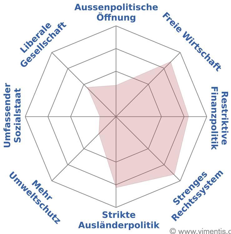 Der politische Spider von Bruno Tüscher
