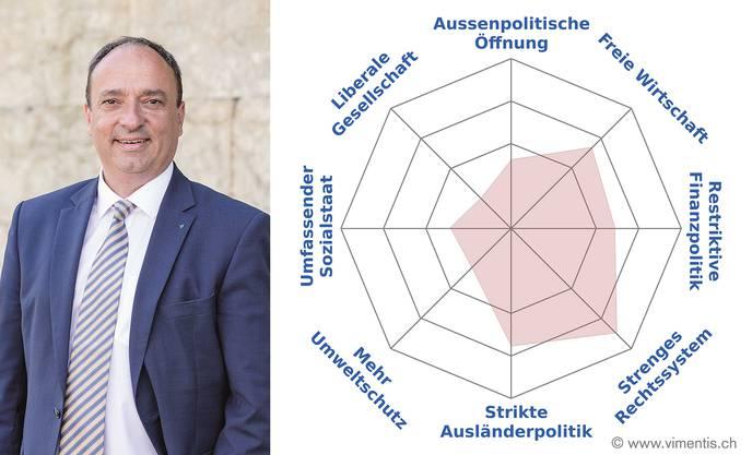 Markus Dieth, CVP