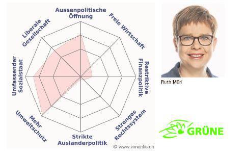 Das Profil von Ruth Müri (Grüne)