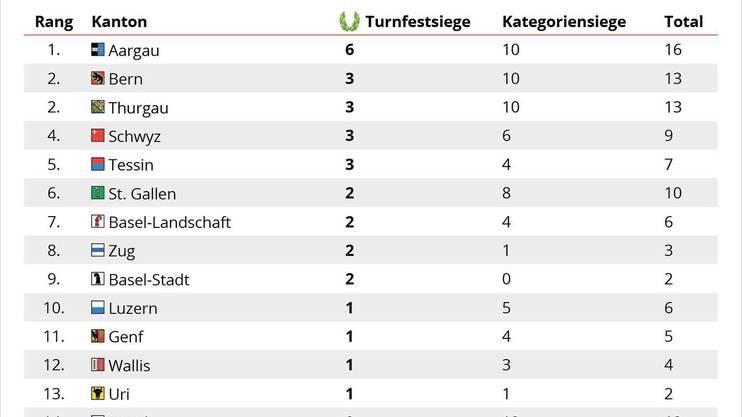 Der Festsieg-Spiegel am ETF.