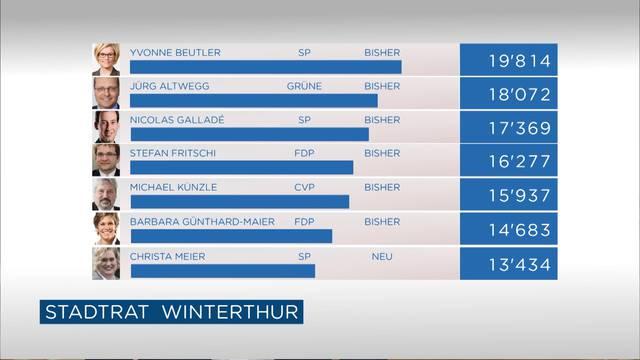 Stadtratswahlen Winterthur