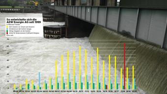 Trotz Schwierigkeiten glaubt die AEW Energie AG an die Wasserkraft. (Archiv)