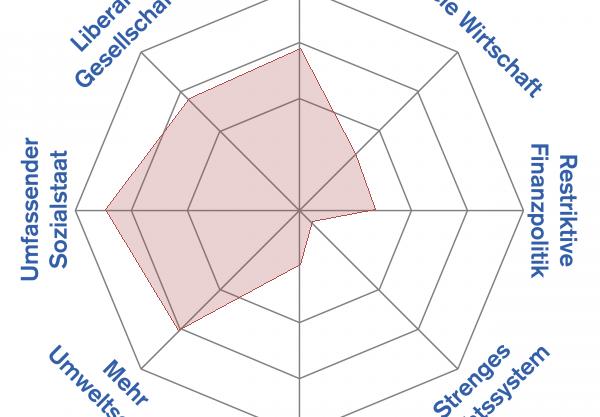 AL 2015, Sitze: 3