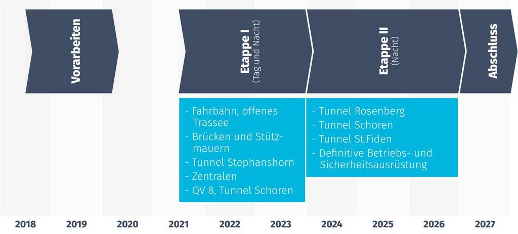 In diesen Etappen wird die Stadtautobahn saniert.