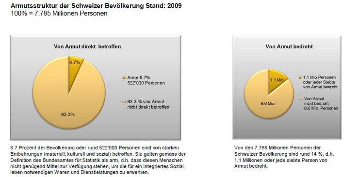 Armutsstruktur der Schweizer Bevölkerung im 2009 (Bundesamt für Statistik)