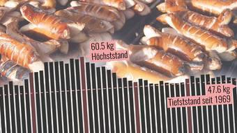 Die Schweizer Bevölkerung hat weniger Appetit auf Fleisch.
