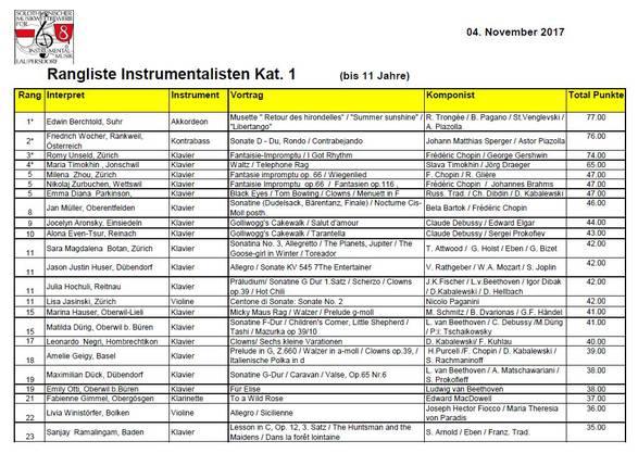 Rangliste Instrumentalisten Kategorie 1 (bis 11 Jahre)