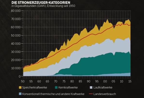 © Quelle: Bundesamt für Energie (BFE): Eidgenössische Elektrizitätskommission (ElCom) / Grafik: NCH/SSA