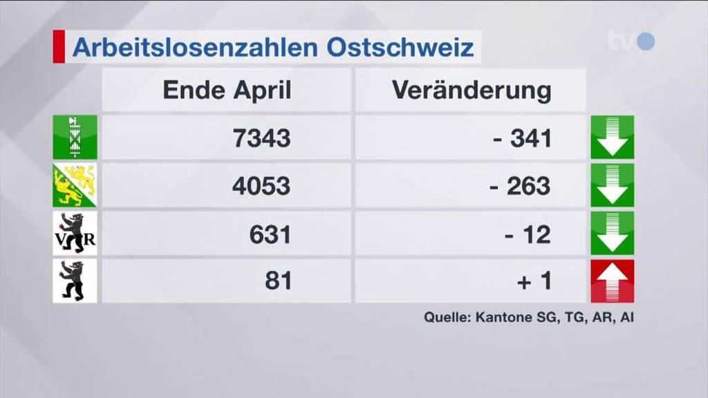 Arbeitsmarkt: Situation in der Ostschweiz entspannt sich