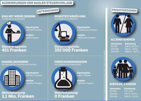 Auswirkungen der Basler Steuervorlage.