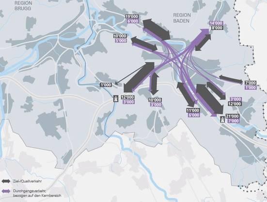 Der motorisierte Individualverkehr im Jahr 2040 pro Tag: Der Verkehr nach und von Baden, genannt Ziel- und Quellverkehr (dunkelgrau), ist mehr als zweimal grösser als der Durchgangsverkehr (violett), im Limmattal gar dreimal grösser.
