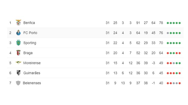 Tabelle, Liga Nos (03.05.2019)