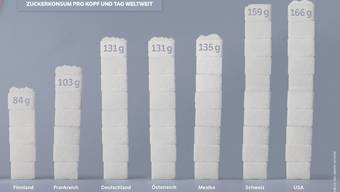 Zuckerkonsum pro Kopf pro Tag.