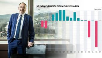 Finanzdirektor Dieth: «Jetzt hoffen wir sogar auf eine rote oder gar schwarze Null  – und dies hoffentlich ohne Sondereffekte.»
