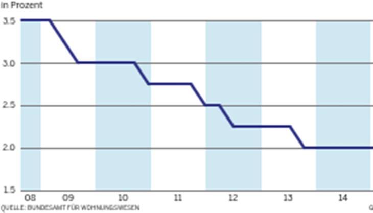 Referenzsatz auf Rekordtief