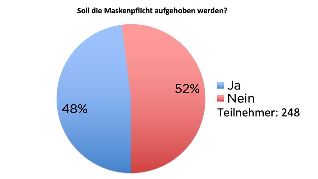 Maskenpflicht-Umfrage