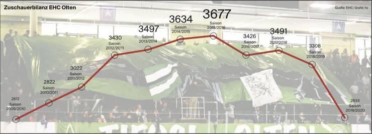 Zuschauerstatistik EHCO