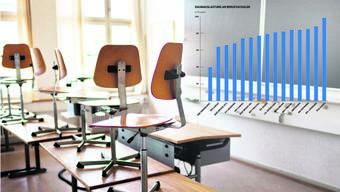 Die Schulhäuser der Sekundarstufe II – Berufs- und Mittelschulen – sind teils zu gross, teils zu klein. Um Abhilfe zu schaffen, will die Regierung die Standort- und Raumfragen der beiden Schultypen gemeinsam ins Auge fassen und nicht ausgelastete Berufsschulteile zusammenlegen.