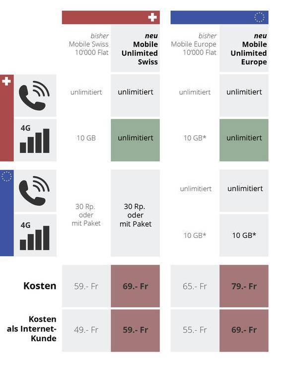 Für Vielnutzer gibt es neu eine Flatrate für Daten und Telefonie in der Schweiz. 10 GB Daten-Roaming in der EU sind im Vergleich mit der Konkurrenz sehr viel.