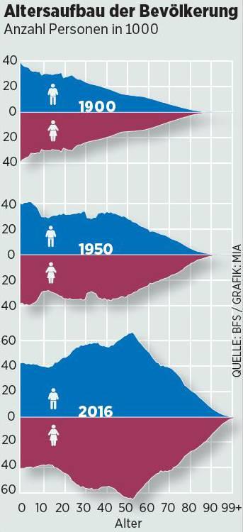 Altersaufbau der Bevölkerung