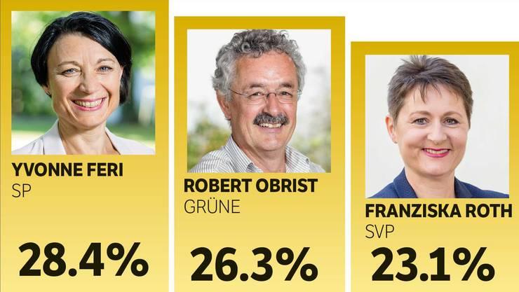 Yvonne Feri liegt bei der Exklusiv-Umfrage der az vor Robert Obrist und Franziska Roth