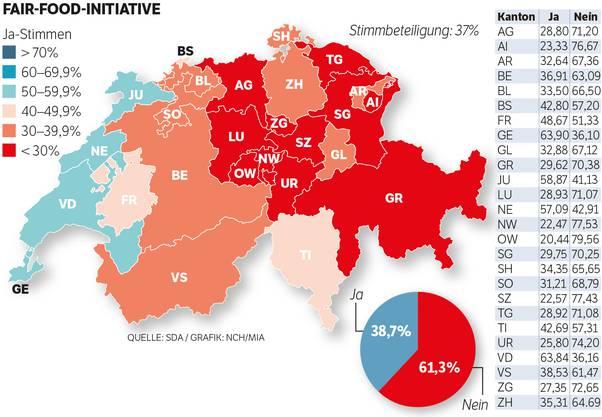 So hat die Schweiz abgestimmt: Fair Food Initiative