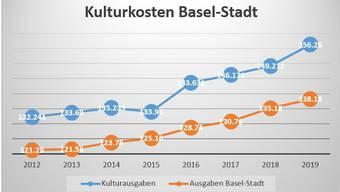 Die Kulturkosten des Kanton Basel-Stadt steigen an.
