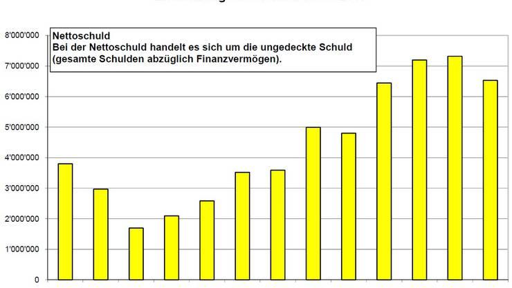 Die Nettoschuld hat in Turgi leicht abgenommen