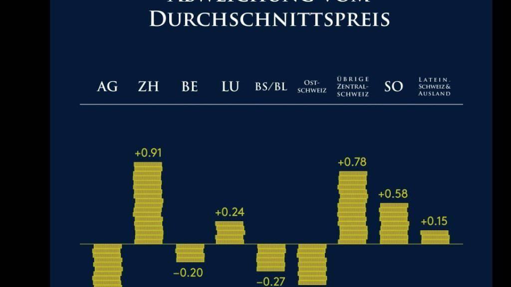 Eine Art Statistik des Geizes in den verschiedenen Kantonen, ausgehend vom freiwilligen Eintrittspreis, den die Besucher der Ausstellung «Geld» im Stapferhaus in Lenzburg ausgerichtet haben. (Handout Stapferhaus)