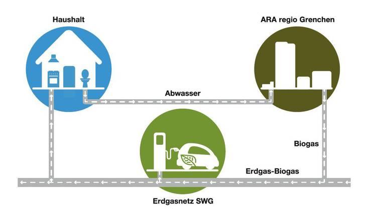 Schema des Kreislaufs Abwasser/Biogas.