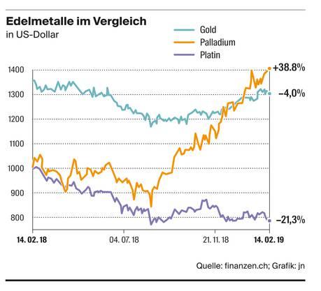Palladium: Das neue Lieblings-Edelmetall an den Börsen. Seit dem 5. Dezember 2018 übersteigt der Palladium-Preis den Goldpreis.