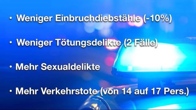 Weniger Totschlag, mehr Sexualdelikte im Aargau