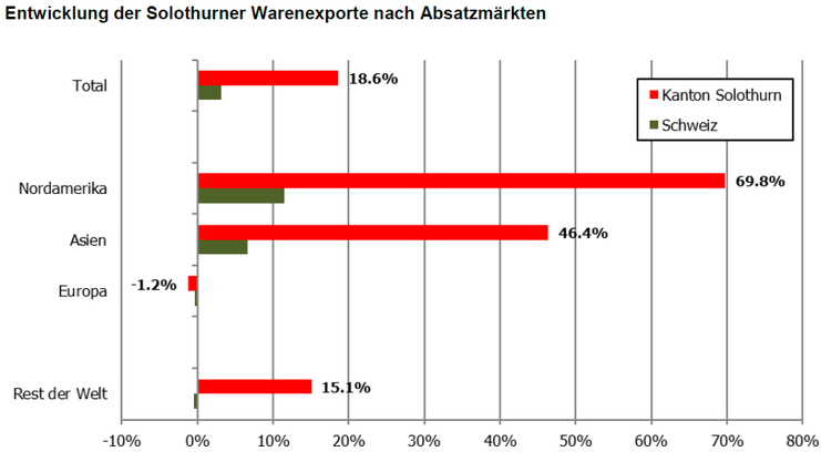 Entwicklung der Solothurner Warenexporte nach Absatzmärkten (August)
