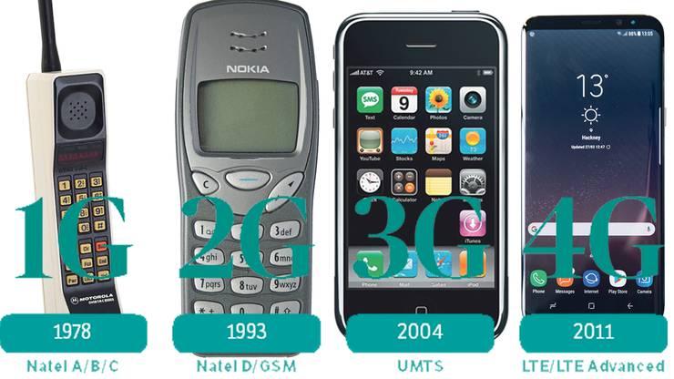 Das Ur-Handy Motorola DynaTAC 8000X (1983), die Handy-Legende Nokia 3210 (1999), die Smartphone-Revolution mit dem ersten iPhone (2007) und der aktueller Branchenleader Samsung Galaxy S8 Plus.