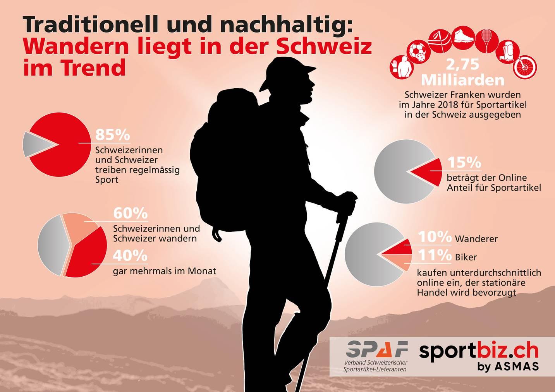 Marktzahlen Sport in der Schweiz
