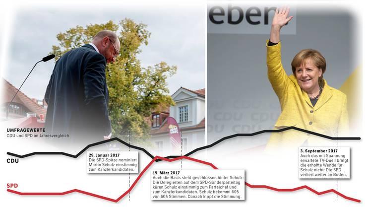 Die Umfragewerte der CD und SPD im Jahresvergleich sprechen für sich.