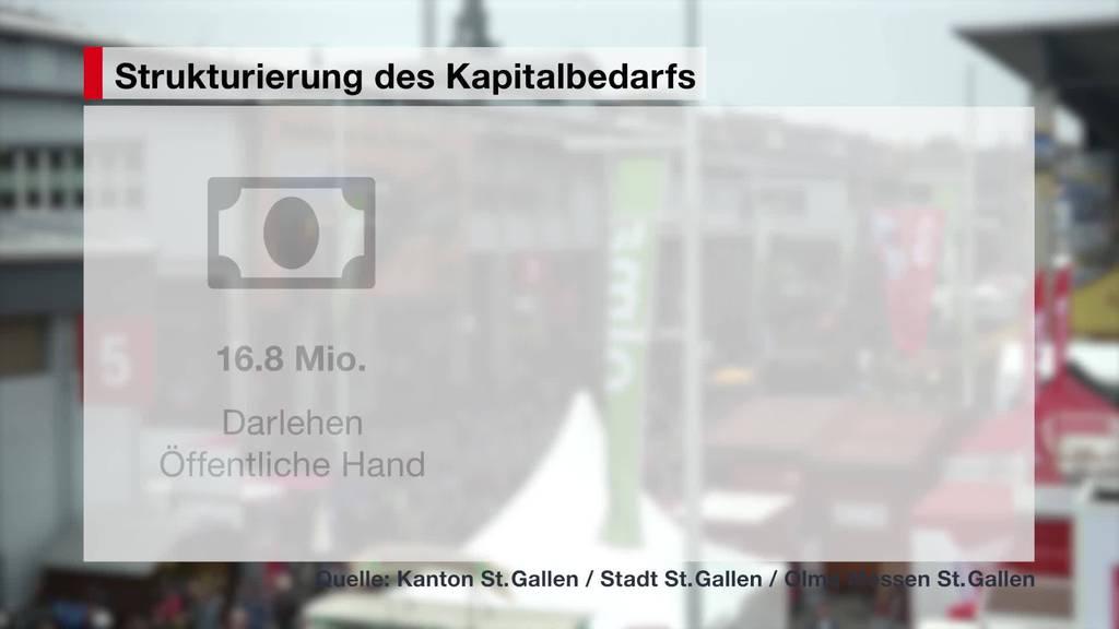 Rettungspaket: Kanton und Stadt unterstützen Olma finanziell