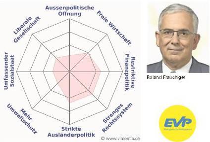 Das Profil von Roland Frauchiger.