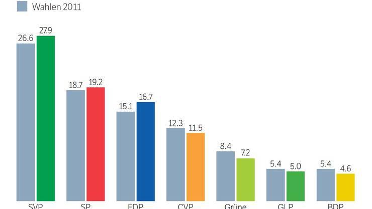 Elf Tage vor dem Urnengang hat das Forschungsinstituts GfS Bern gestern das vierte und letzte SRG-Wahlbarometer veröffentlicht. Es bestätigt sich der Trend zu einem Rechtsrutsch. Wäre Ende September gewählt worden, hätte die SVP 27,9 Prozent der Stimmen erhalten. Gegenüber der letzten Umfrage vom Vormonat minim verloren hätte die FDP. Im Vergleich zum erreichten Stimmenanteil bei den Wahlen 2011 (15,1 Prozent) würde dies für die FDP gleichwohl einen Zuwachs bedeuten