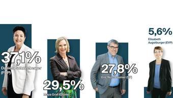 Eine exklusive Wahlumfrage zeigt, wer im Baselbieter Ständeratsrennen momentan die Nase vorn hat.