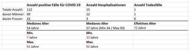 Corona-Statistik des Kantons Zug