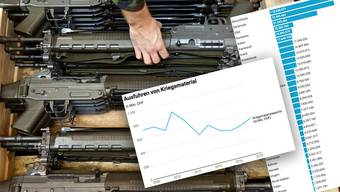 2018 wurden 14 Prozent mehr Kriegsgüter exportiert.